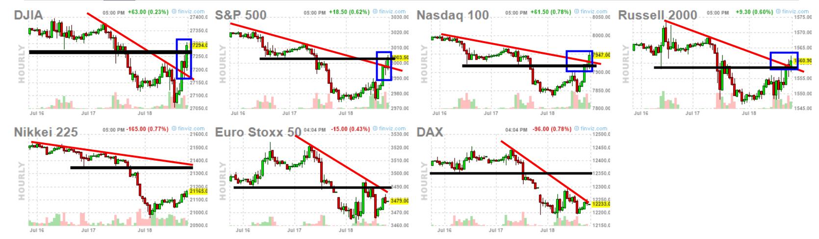Vistazo a los mercados antes de terminar la semana