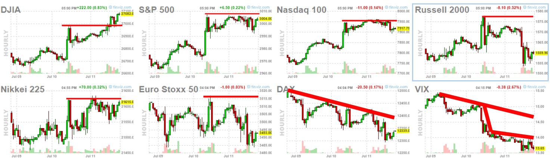 La volatilidad se desploma , el techo de la RV USA  se mantiene y Europa dando arcadas