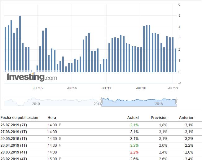 PIB USA mejor de lo esperado