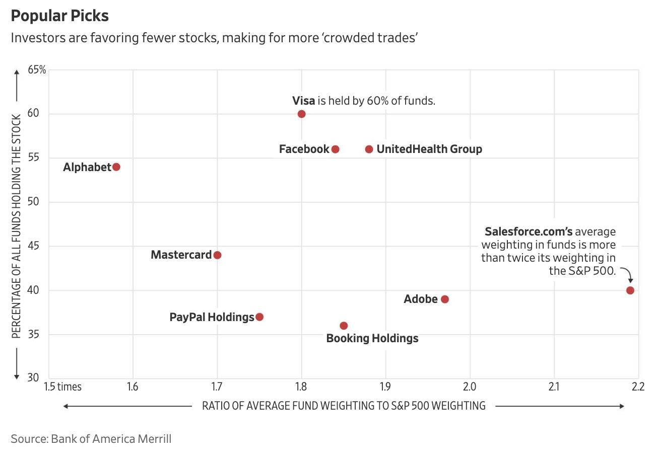 Las preferencias de los fondos de inversión en USA son muy claras