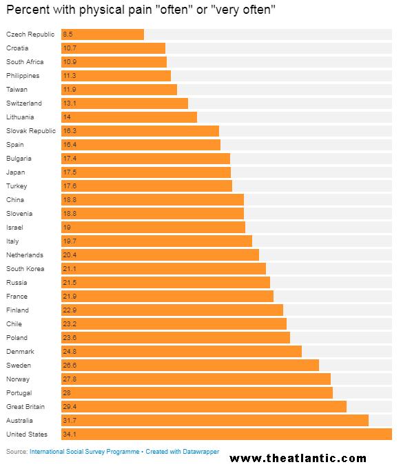 Un dato paradójico : sentir dolores y molestias parece ser mal de países ricos