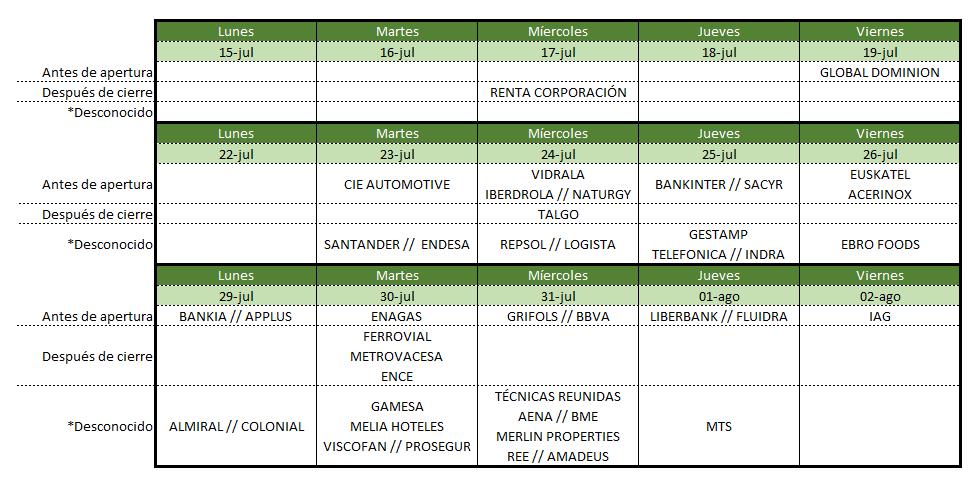 Agenda semanal  de resultados en el mercado español
