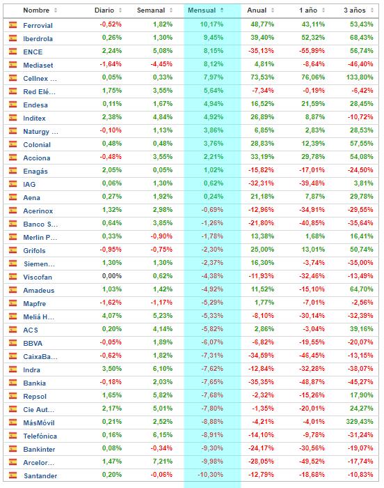 Ranking del mes de agosto en Ibex