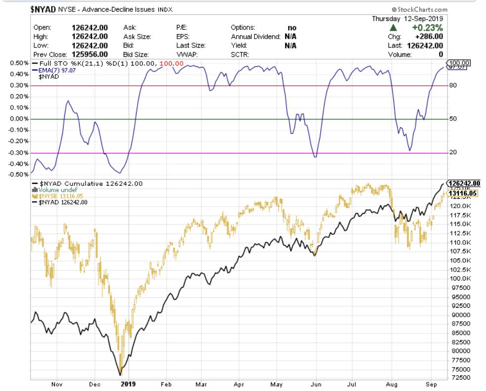 Actualización indicador de amplitud NYSE