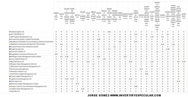 CORTOS-23-SEPTIEMBRE-2% - Actualización posiciones cortas mercado español 23/09
