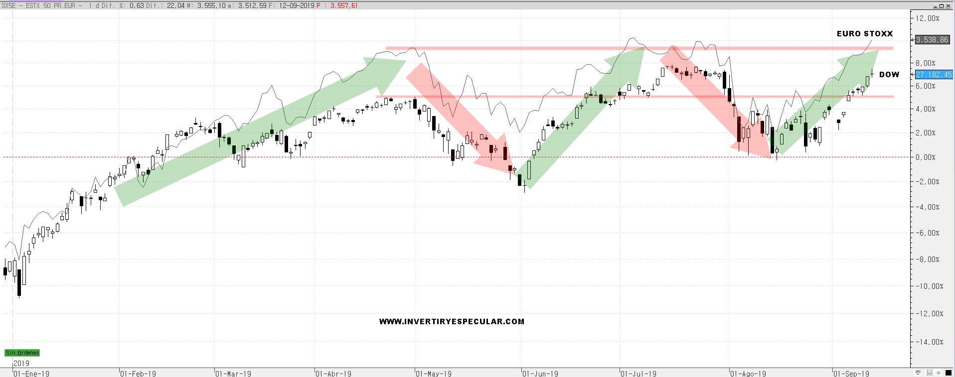 El Euro Stoxx 50 supera a los índices USA tras el rebote de agosto