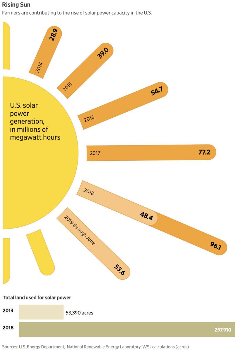 Producción  solar en EEUU