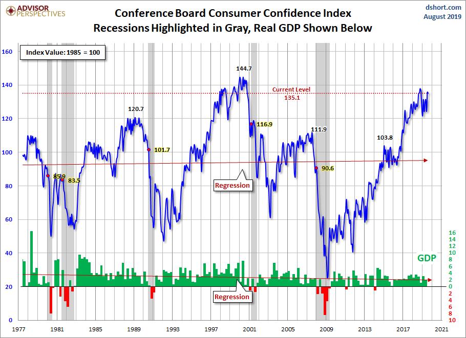 Los índices ECRI y de confianza del consumidor marcan tranquilidad