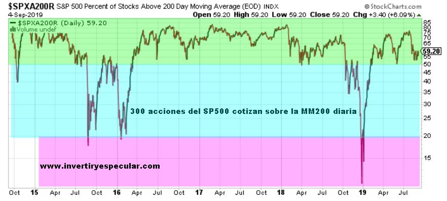 300 de los 500 valores del SP500 están cotizando sobre la MM200