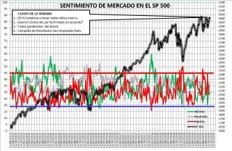 2019-10-24-12_00_10-SENTIMIENTO-DE-MERCADO-SP-500-Excel% - Sentimiento de Mercado 23/10/2019