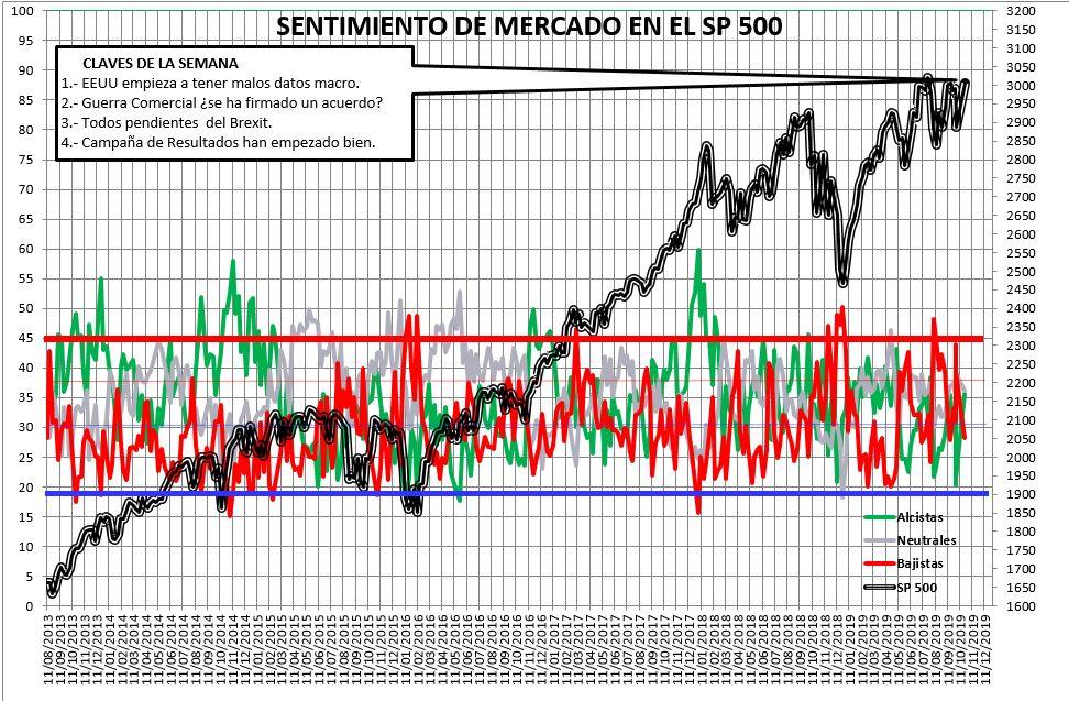 Sentimiento de Mercado 23/10/2019