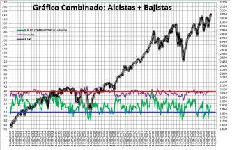 2019-10-31-10_44_41-SENTIMIENTO-DE-MERCADO-SP-500-Excel% - Sentimiento de Mercado 30/10/2019