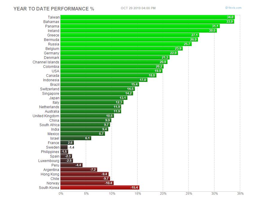 Ranking de valoración ADRs en mercado USA