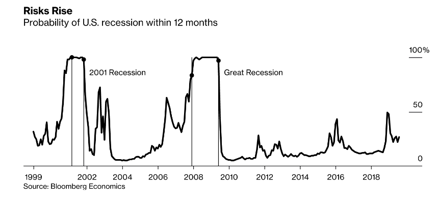 El riesgo de recesión (EEUU) aumenta pero no es para salir corriendo del mercado