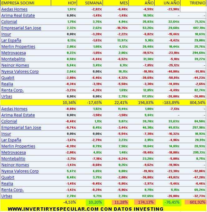 Seguimiento al sector socimi español