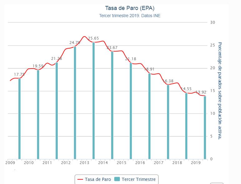 La EPA espoñola se va a niveles del 2012