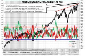 2019-11-21-11_11_49-SENTIMIENTO-DE-MERCADO-SP-500-Excel% - Sentimiento de Mercado 20/11/2019