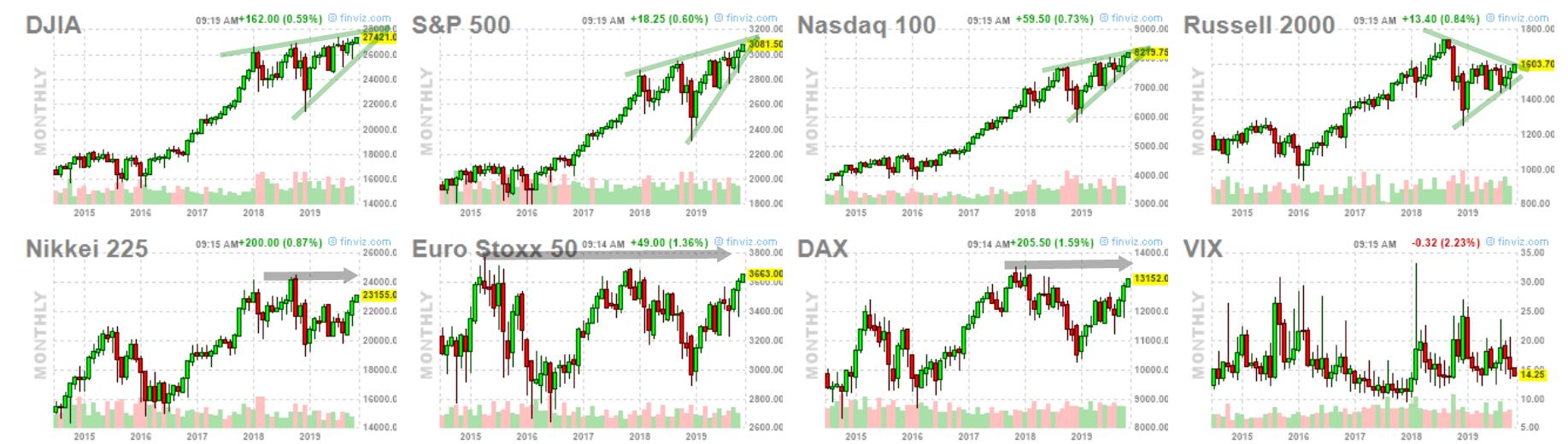 En subida libre los indices referenciales USA