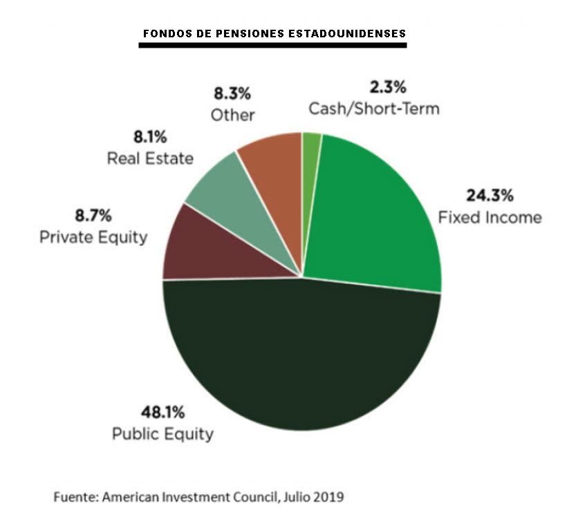 Distribución-tipo fondo de pensiones estadounidenses