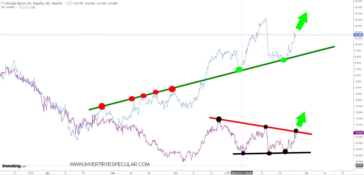 Suenan de nuevo tambores de fusión entre Liberbank y Unicaja