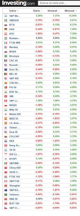 Ranking octubre : IBEX e indices mundiales
