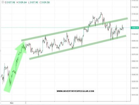 SP500-22-NOVIEMBRE% - Europa consolidando tramo alcista precedente y el Ibex sigue OUT