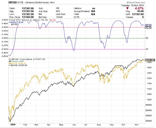 amplitud-1-20-noviembre% - Actualización amplitud de mercado