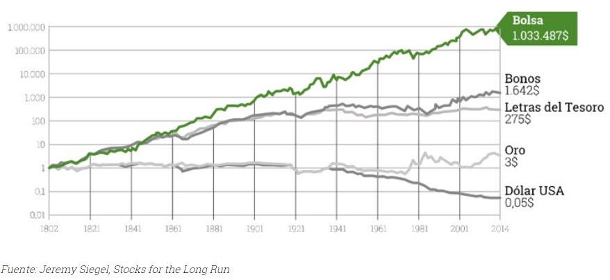 La bolsa es una inversión segura a largo plazo pero el pero es lo más importante