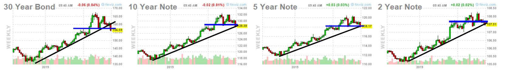 Futuros de bonos y notas USA en momento crítico