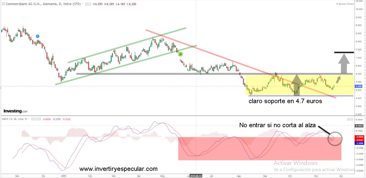 Commerzbank riesgo si pero rentabilidad también