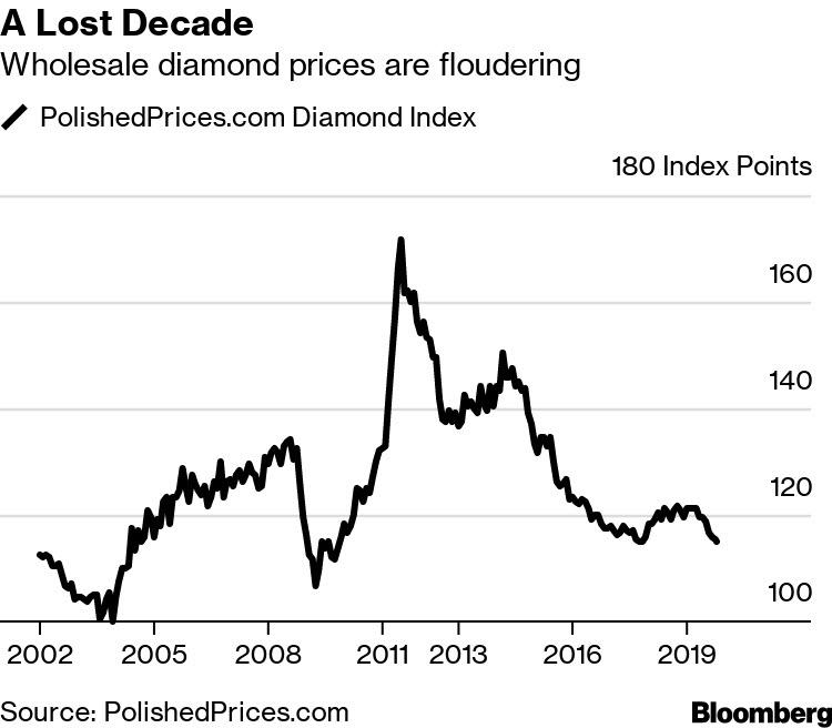 Más oscuros que claros en la inversión en diamantes