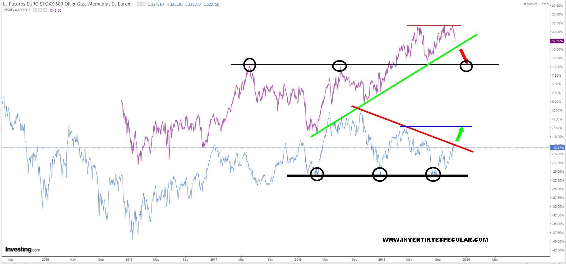 El  energético español vs sectorial STOXX 600