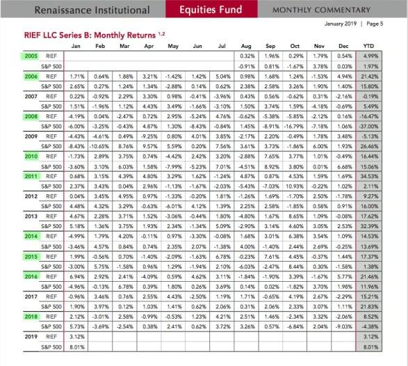 rentabilidades-medallion% - El mítico y casi inaccesible Hedge Fund Medallion