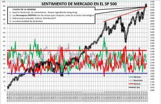 2019-12-05-12_46_33-SENTIMIENTO-DE-MERCADO-SP-500-Guardado% - Sentimiento de Mercado 4/12/2019