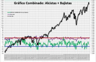 2019-12-05-12_47_51-SENTIMIENTO-DE-MERCADO-SP-500-Guardado% - Sentimiento de Mercado 4/12/2019
