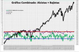 2019-12-12-12_26_48-SENTIMIENTO-DE-MERCADO-SP-500-Guardado% - Sentimiento de Mercado 11/12/2019
