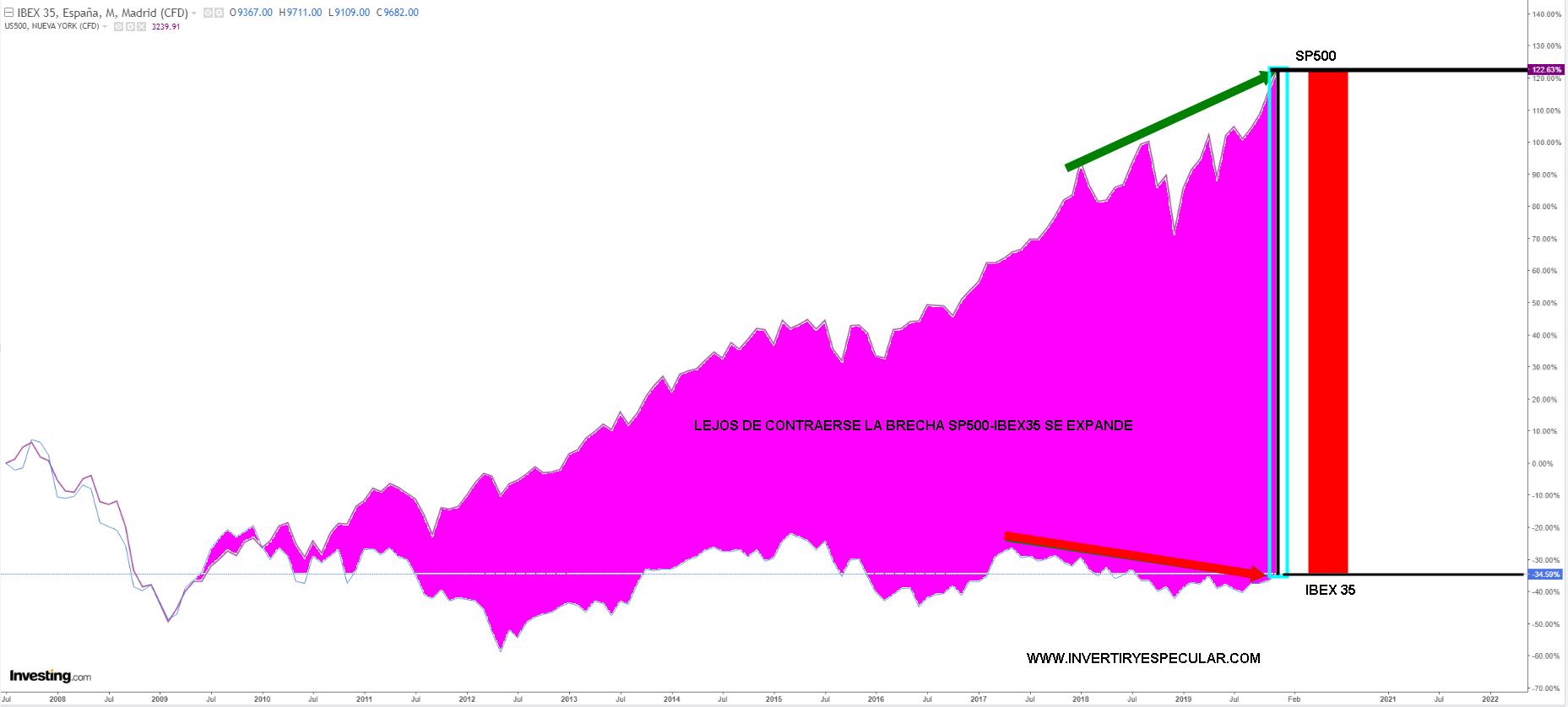 La brecha entre las series del SP500 e IBEX no deja de aumentar