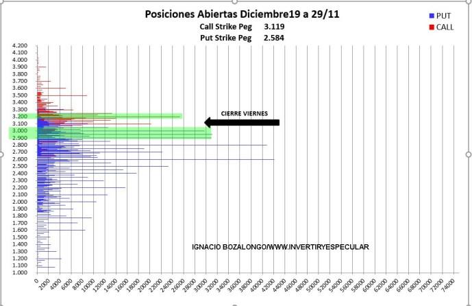 OPCIONES-SP500-2-DICIEMBRE-2019-1% - Los indicadores anticipados de vencimiento siguen igual para Ibex y SP500