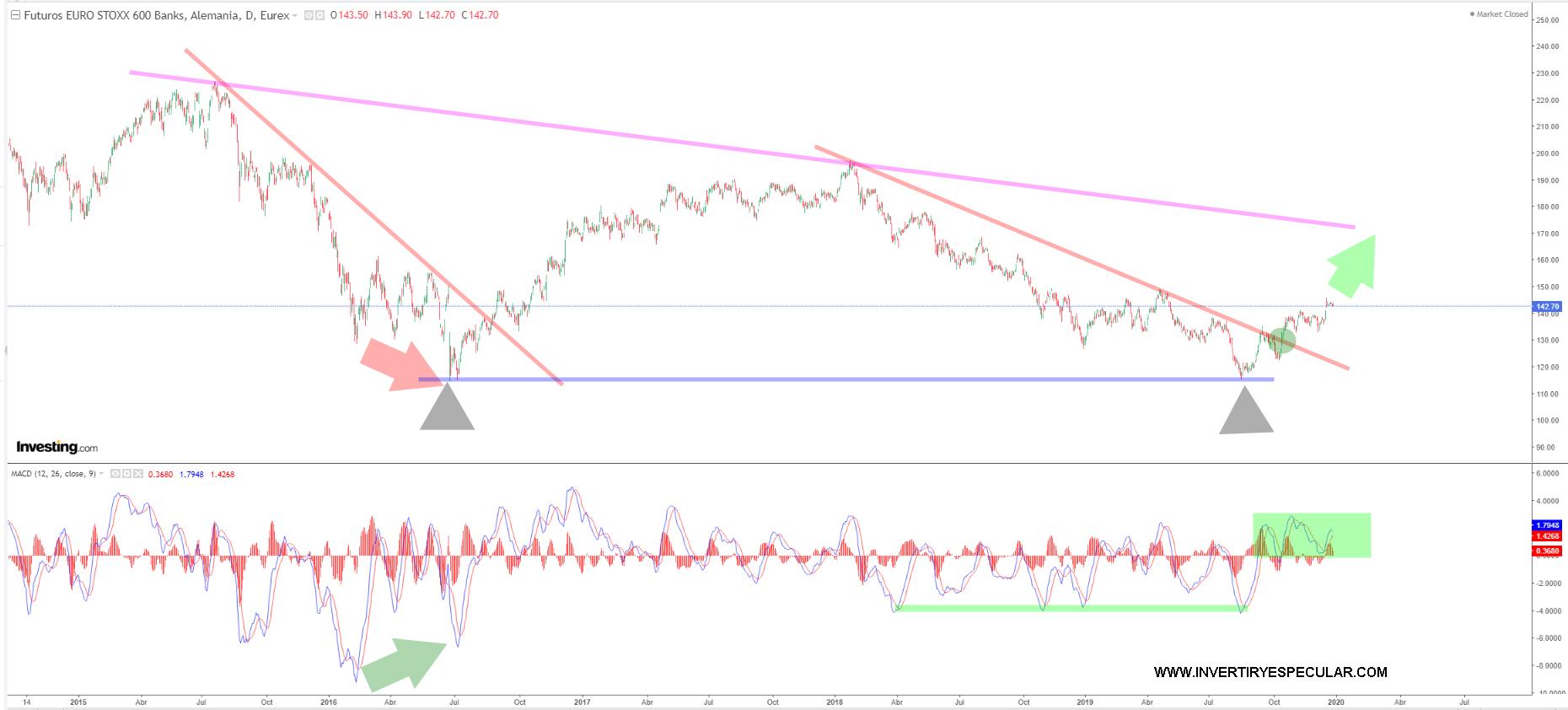 Caixabank y Bankia  sensaciones iguales recuperaciones distintas