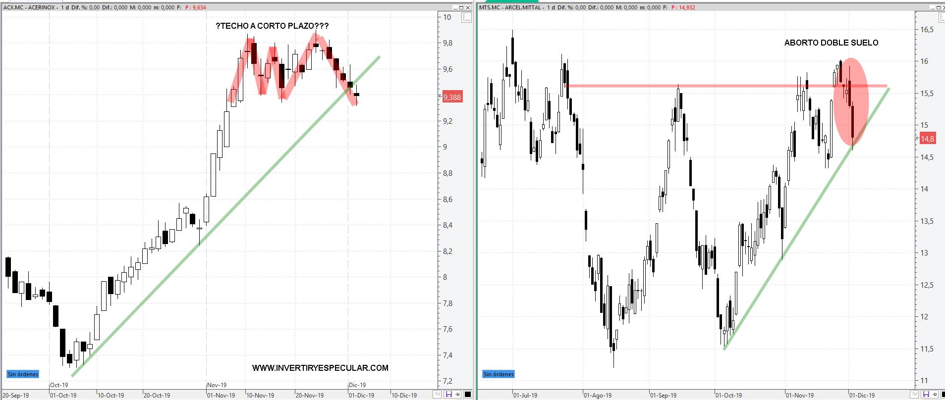 La colitis aguda de Acerinox y Arcelor dura ya una semana
