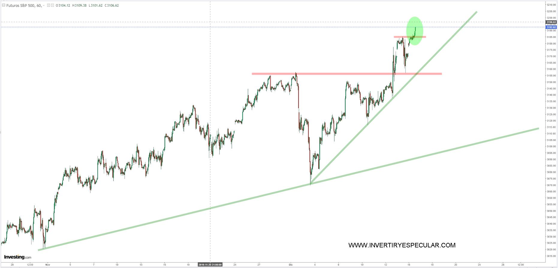 Suben y suben los activos en Wall Street