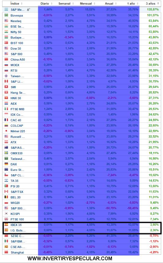 La Bolsa española de las peores del mundo en el último trienio