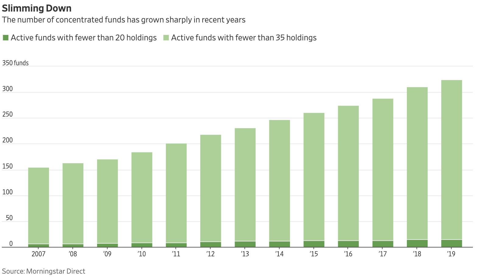 La tendencia de los gestores activos es concentrar no diversificar su cartera