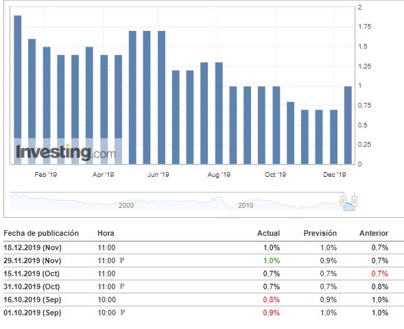 ipc-eurozona-18-diciembre% - IFO alemán e INFLACIÓN U.E. inducen a pensar en cambio a mejor