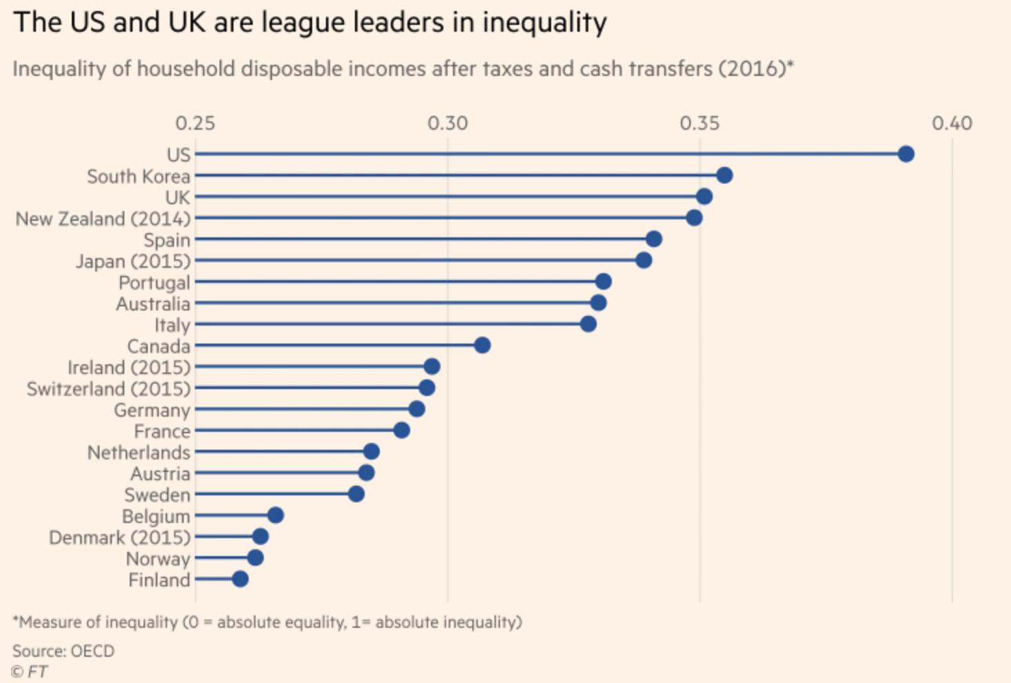 USA y UK a la cabeza de la desigualdad económico-social