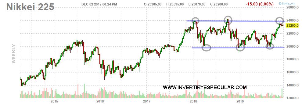 Vistazo a Japón a través del Nikkei y el Yen