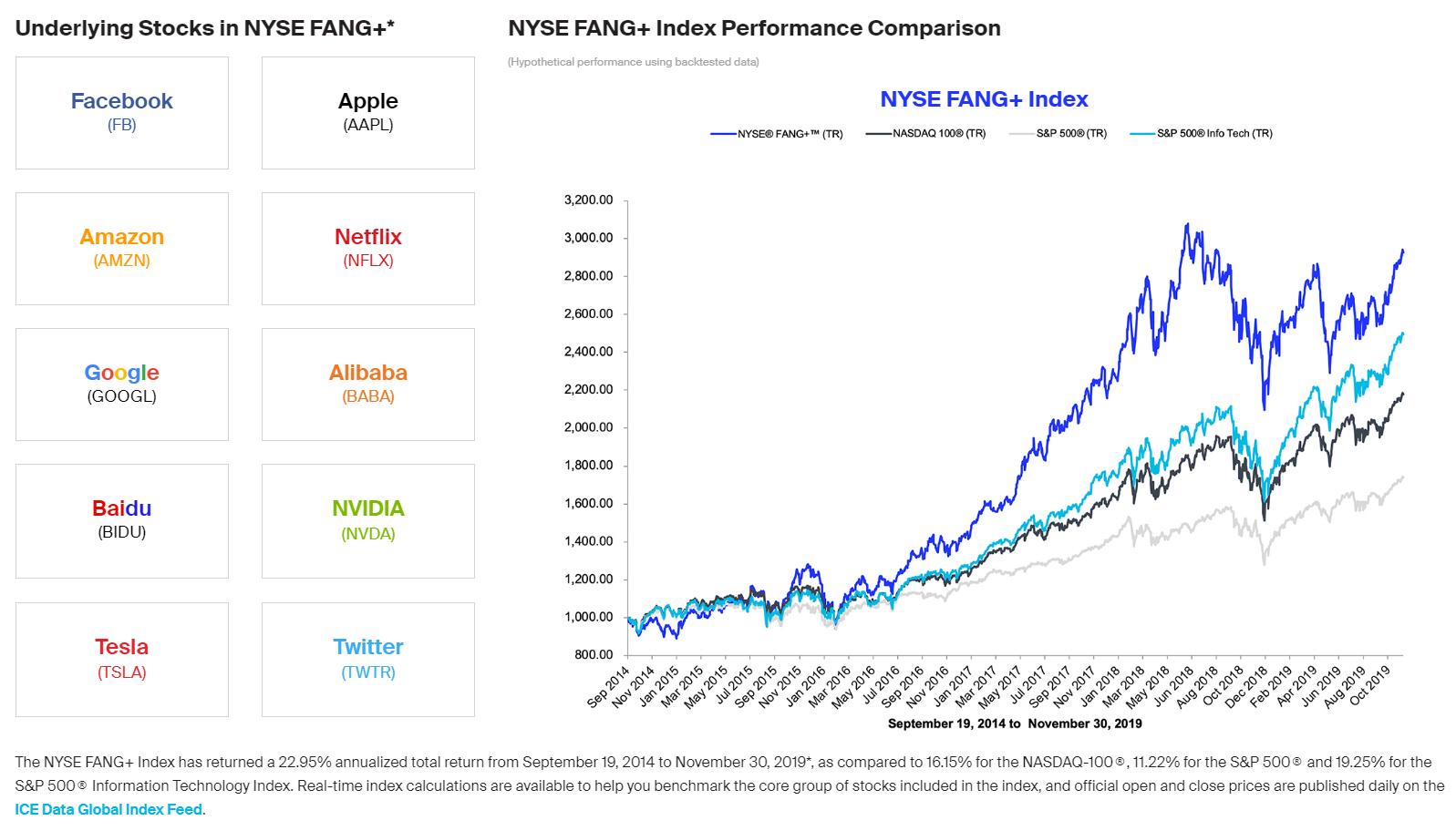 El NYSE FANG index gana al SP500 y al Nasdaq en el último lustro de calle