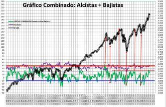 2020-01-02-17_23_45-SENTIMIENTO-DE-MERCADO-SP-500-Excel% - Sentimiento de Mercado 31/12/2019