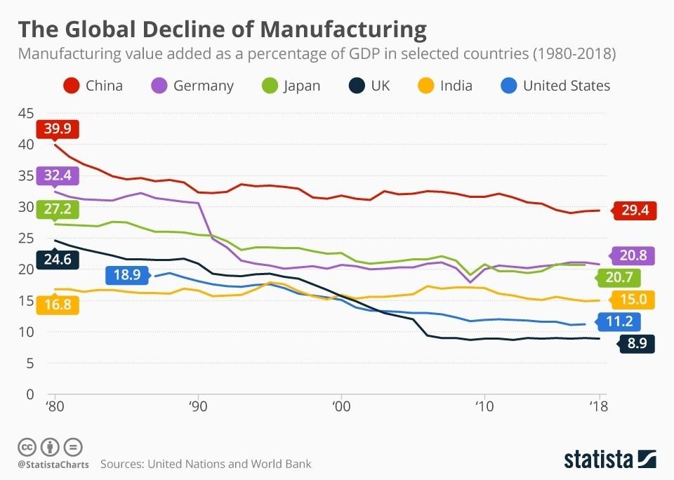 El declive de las manufacturas es a nivel global no estadounidense solo