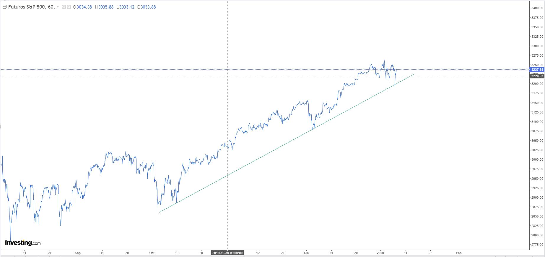 Wall Street lo aguanta todo